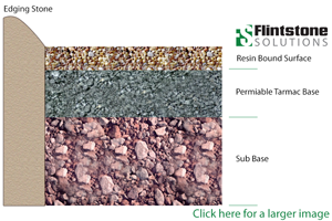 SuDS Compliant Resin Bound Drivways and Surface Construction